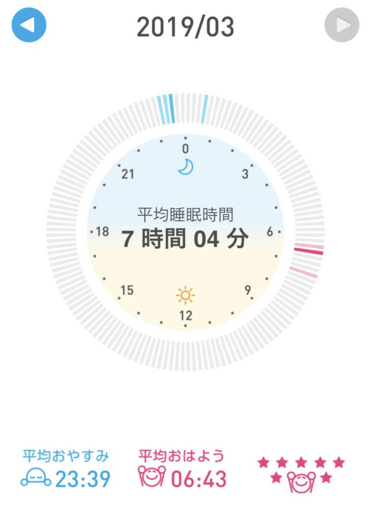 2019年3月の睡眠時間
