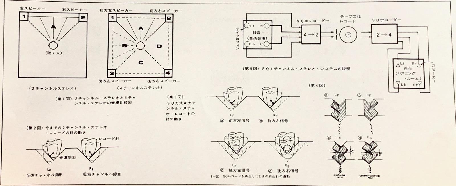 4チャンネルレコードの図解 quadrophonic